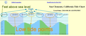 Feet above sea level, Low and High Tides points